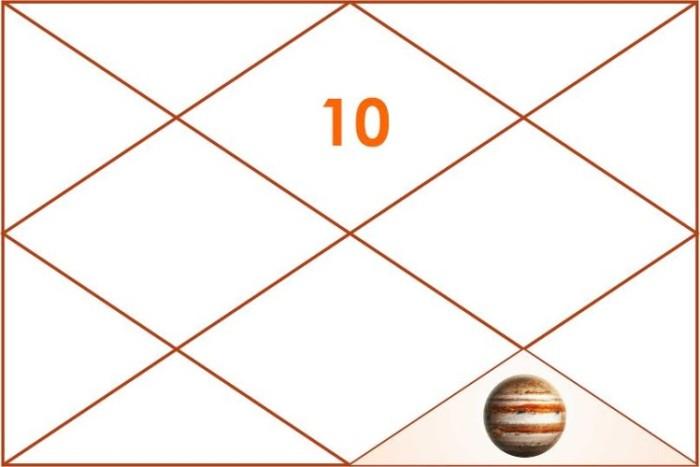 Jupiter Transit To Leo –Capricorn Ascendant, Astrosharmistha