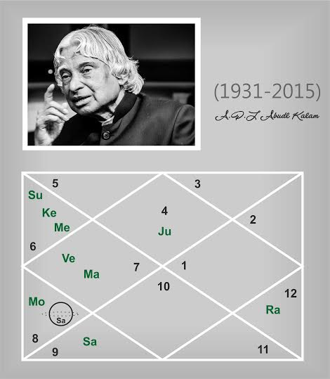 Journey Of Missile Man A P J  Abdul Kalam by Sharmistha