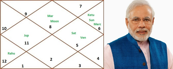 Astrological Analysis & Prediction On Narendra Modi, Mumbai