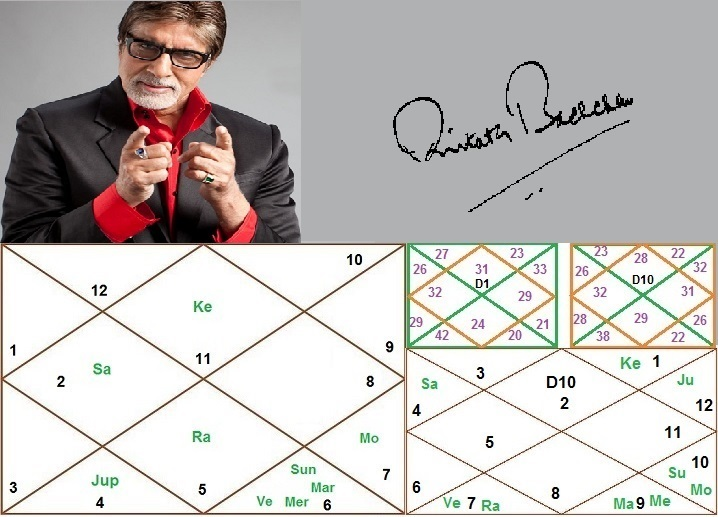 Astro Analysis Of Amitabh Bachchan by AstroSharmistha, India