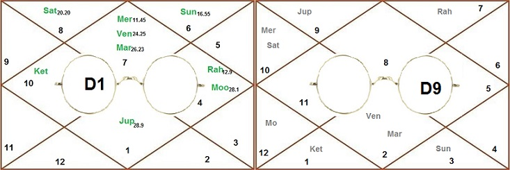 Astro Analysis Of Gandhi Horoscope by Astro Sharmistha