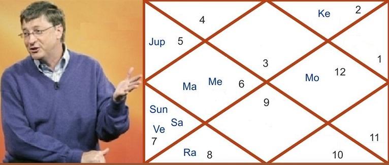 Indu Lagna – Financial Strength Horoscope, AstroSharmistha