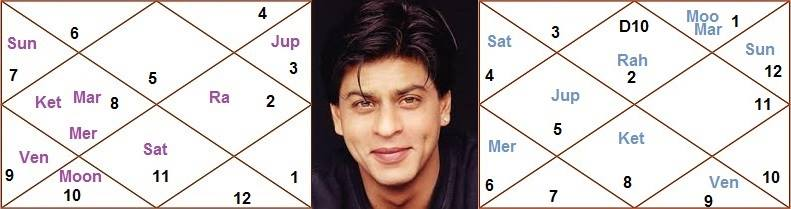 Astro Analysis Of Shahrukh Khan Horoscope, AstroSharmistha