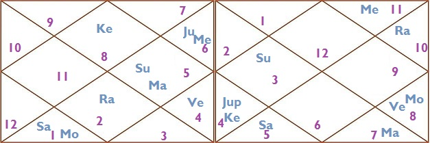 Single Woman Astrology - Negation Of Marriage -