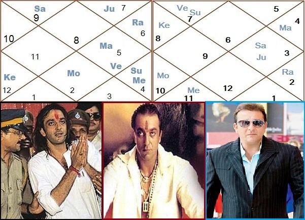 Bandhan Yoga & Sanjay Dutt Horoscope -