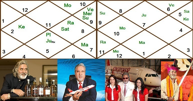 vijay mallya characteristics Vijay mallya net worth is estimated at about $12 billion known for his flamboyant  lifestyle and chilled out attitude, vijay mallya is the owner and chairman of the.